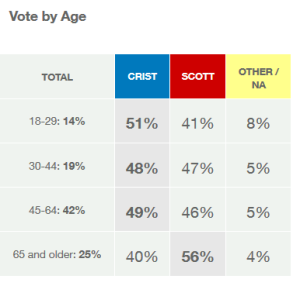 exitpoll2014age