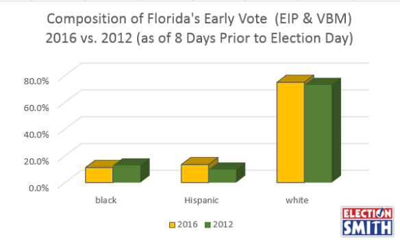 2016-2012-racial-early-vote-thru-oct-30-2016