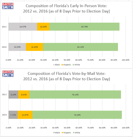 2016-2012-racial-ethnic-early-vote-eip-vbm-thru-oct-30-2016