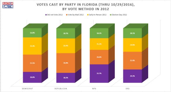 2016-by-2012-vote-method-party-thru-oct-29