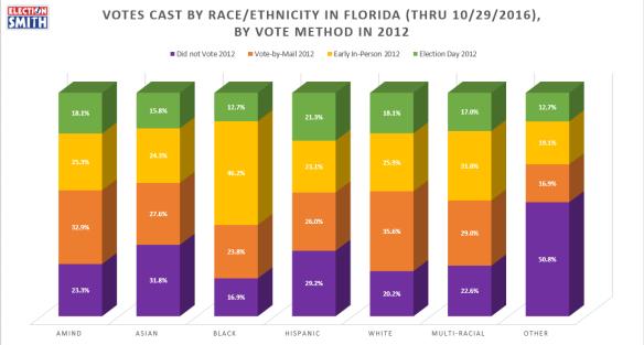 2016-by-2012-vote-method-race-ethnicity-thru-oct-29