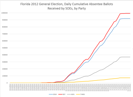 fl-2012-absentee-ballots-received-by-party-by-day
