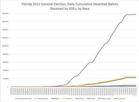 fl-2012-absentee-ballots-received-by-race-by-day