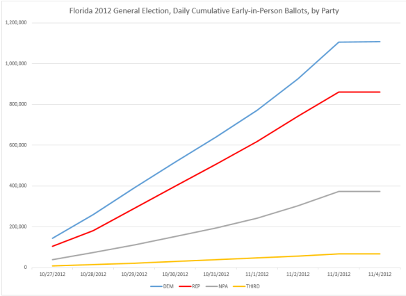 fl-2012-eip-ballots-cast-by-party-by-day