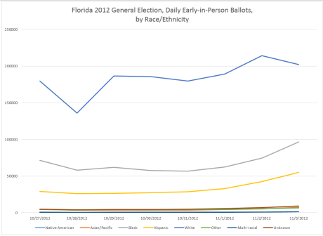 fl-2012-eip-ballots-cast-by-party-by-race-daily