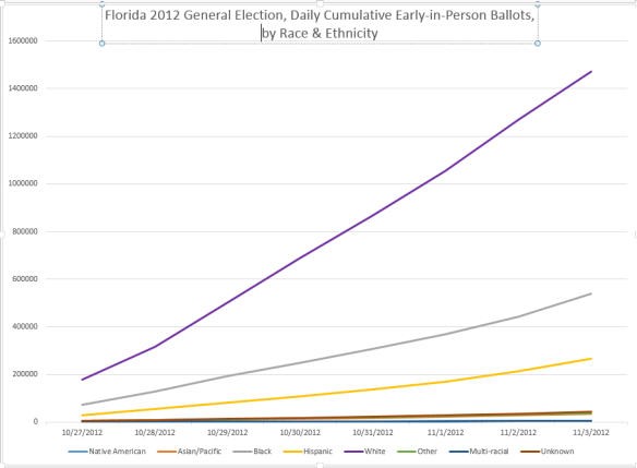 fl-2012-eip-ballots-cast-by-party-by-race