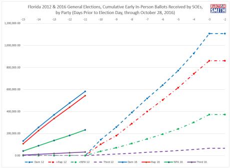 fl-ev-through-oct-28-2016-2012-comparison-party