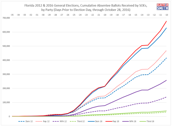 fl-ev-through-oct-29-2016-2012-comparison-party