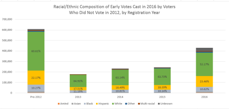 2016-2012-racial-ethnic-composition-of-the-early-vote