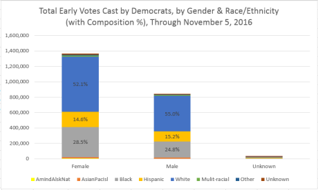 democratic-gender-raceethnic-breakdown-nov-4