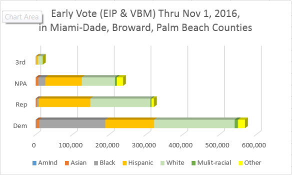 fl-eip-vbm-combined-through-nov-1-2016-party-race-dad-bro-pal