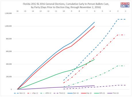 fl-ev-through-nov-2-2016-2012-comparison-party