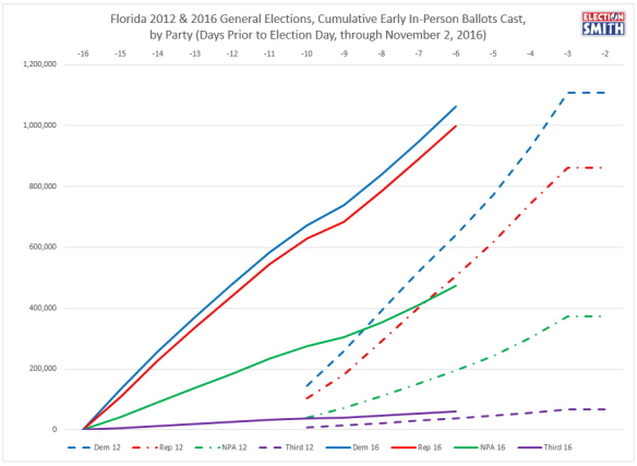 fl-ev-through-nov-2-2016-2012-comparison-party