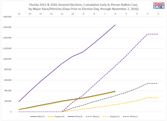 fl-ev-through-nov-2-2016-2012-comparison-raceethnicity