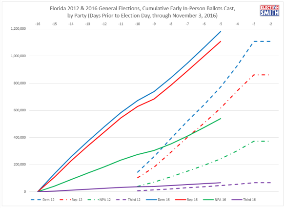 fl-ev-through-nov-3-2016-2012-comparison-party