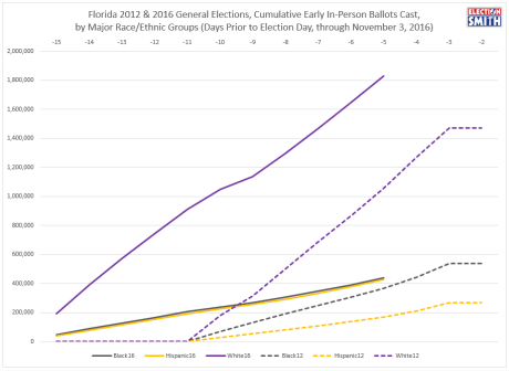 fl-ev-through-nov-3-2016-2012-comparison-raceethnicity
