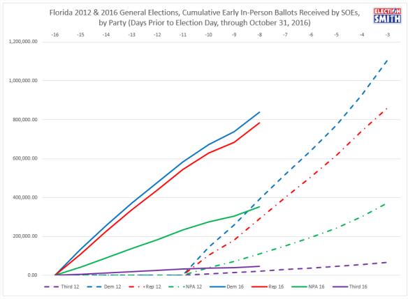 fl-ev-through-oct-31-2016-2012-comparison-party