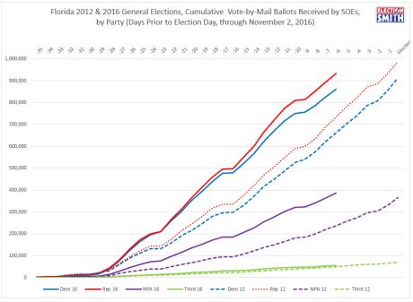 fl-vbm-through-nov-2-2016-2012-comparison-party