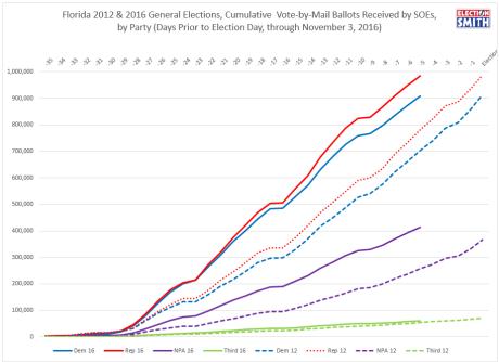 fl-vbm-through-nov-3-2016-2012-comparison-party