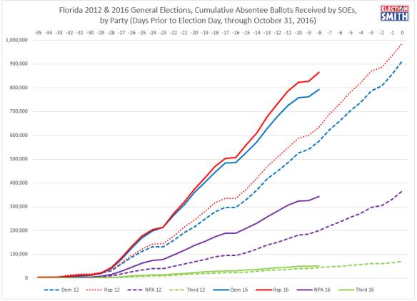 fl-vbm-through-oct-31-2016-2012-comparison-party