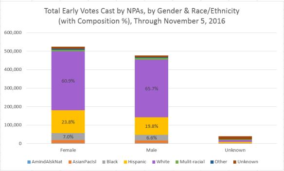 npa-gender-raceethnic-breakdown-2016-thru-nov-4