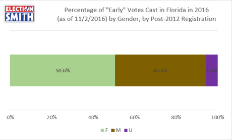 post-2012-early-2016-voters-gender-nov-2