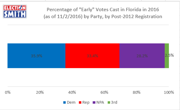 post-2012-early-2016-voters-party-nov-2