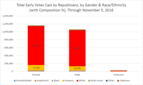 republican-gender-raceethnic-breakdown-2016-thru-nov-4