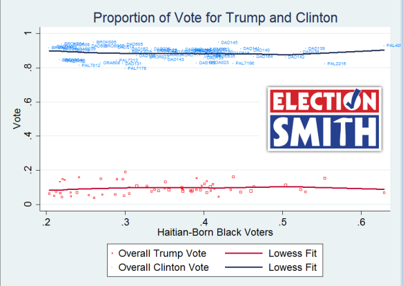 Haiti 2016 precinct vote