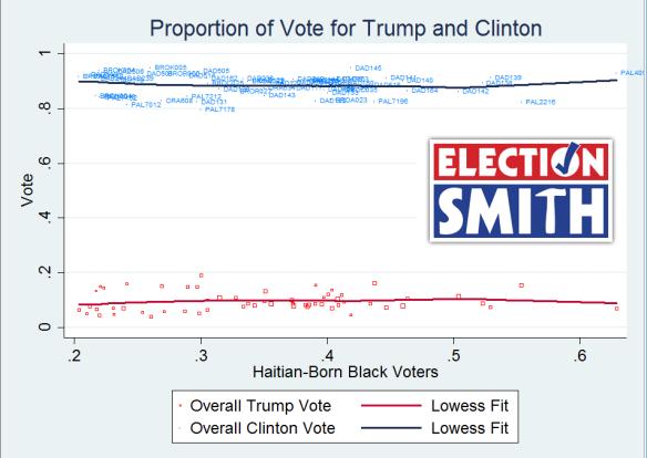Haiti 2016 precinct vote